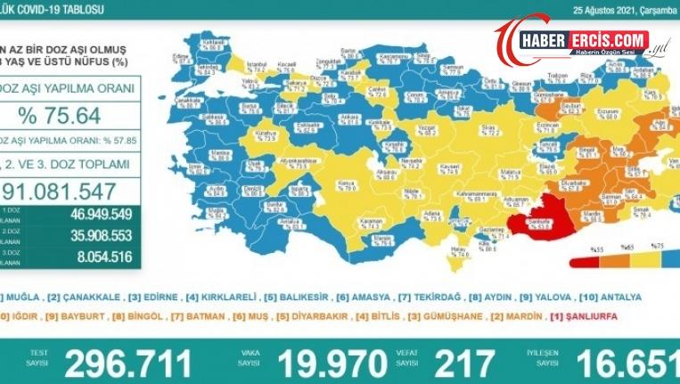 Koronadan 217 kişi daha hayatını kaybetti