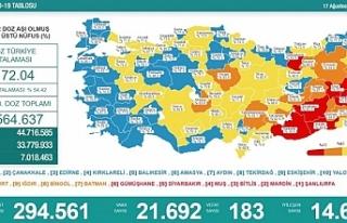 Korona tablosu: 183 vefat, 21 bin 192 vaka